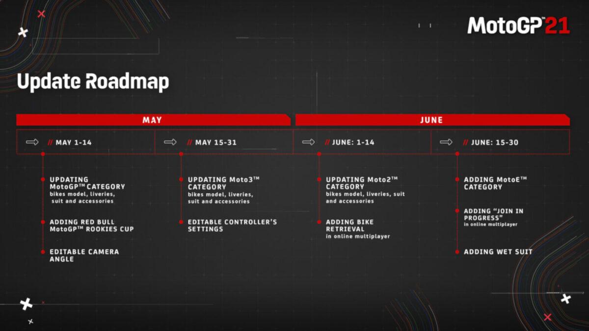 The MotoGP Update Roadmap