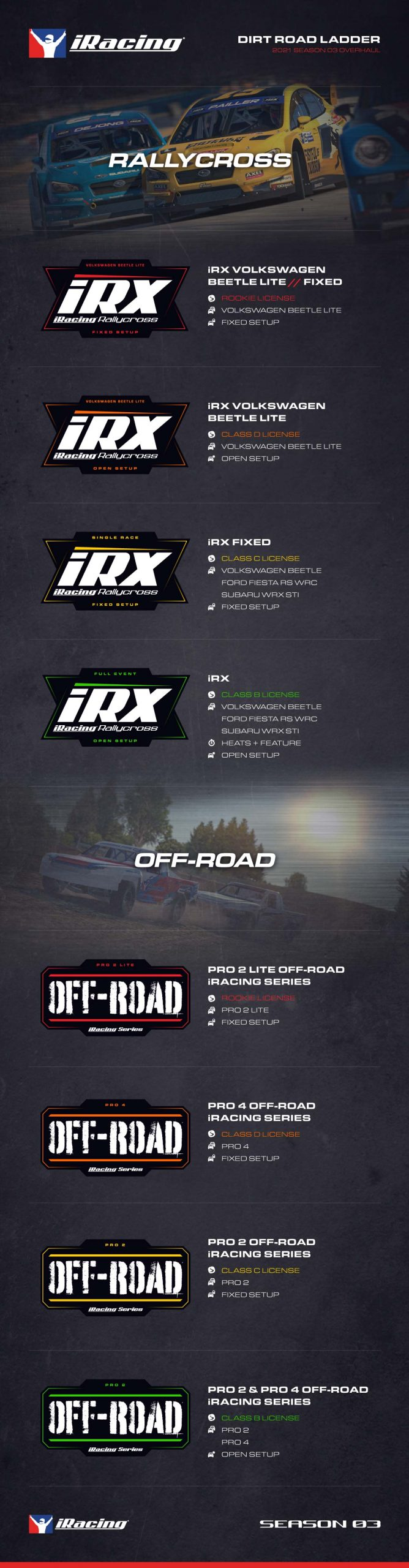 The iRacing Dirt Road Ladder from 2021 Season 3